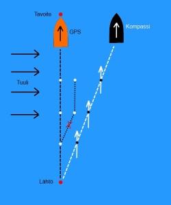 gps_kompassi_vertailu